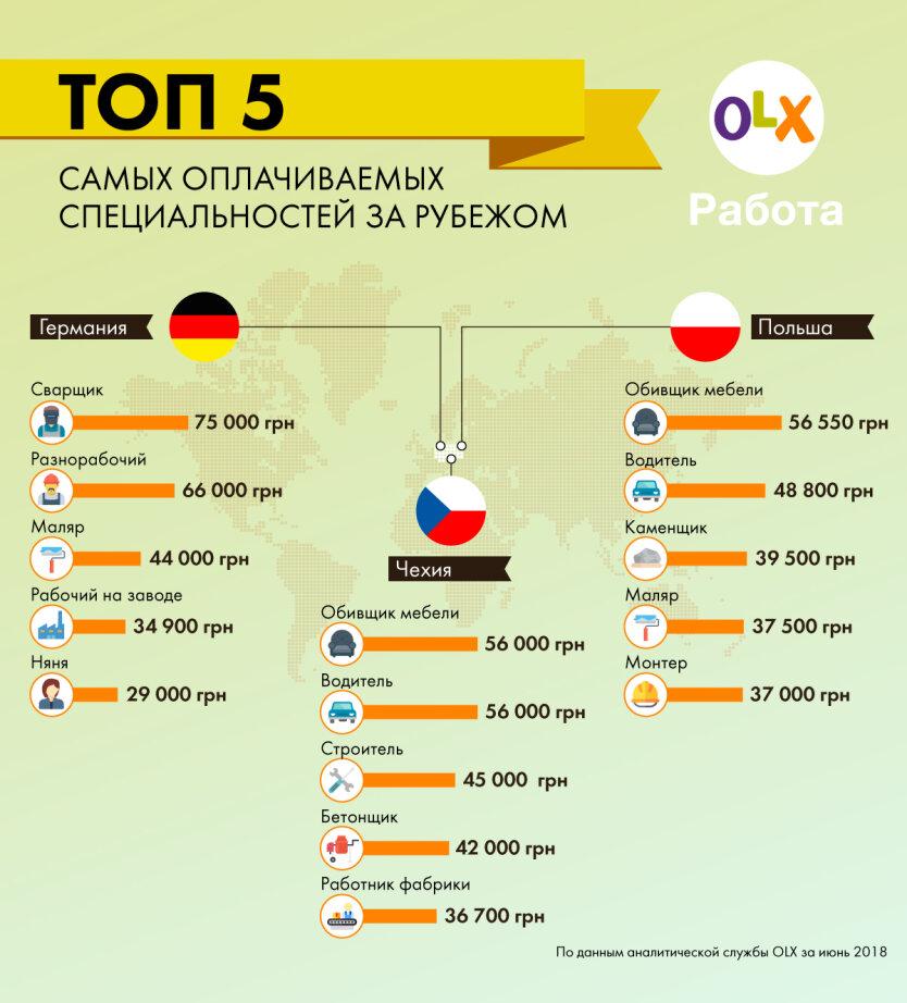 olx-rabota_v-kakih-stranah-zhdut-ukraintsev