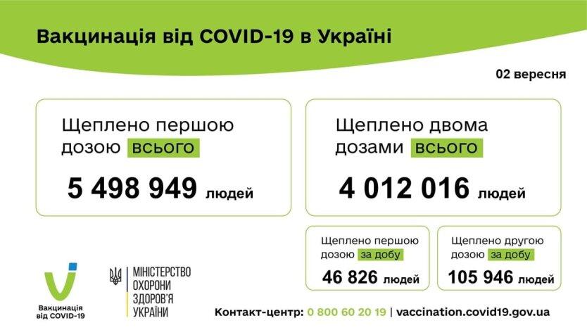 Спасение от COVID-19: украинцы стали активнее вакцинироваться