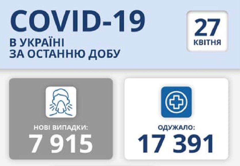 Статистика по коронавирусу на 27 апреля