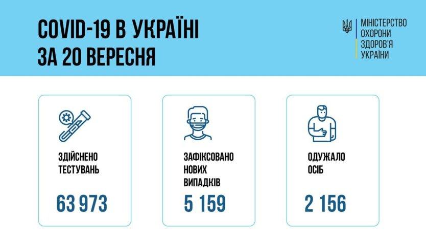 В Украине зафиксирован новый всплеск  COVID-заболеваний