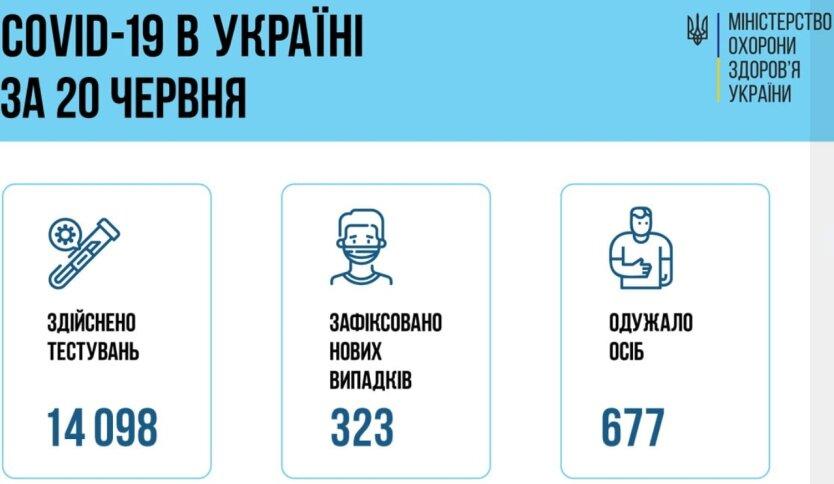 Минздрав озвучил статистику по коронавирусу на 21 июня