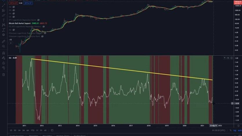 Торги на рынке криптовалют и биткоина