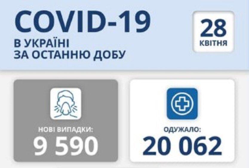 Статистика по коронавирусу на 28 апреля