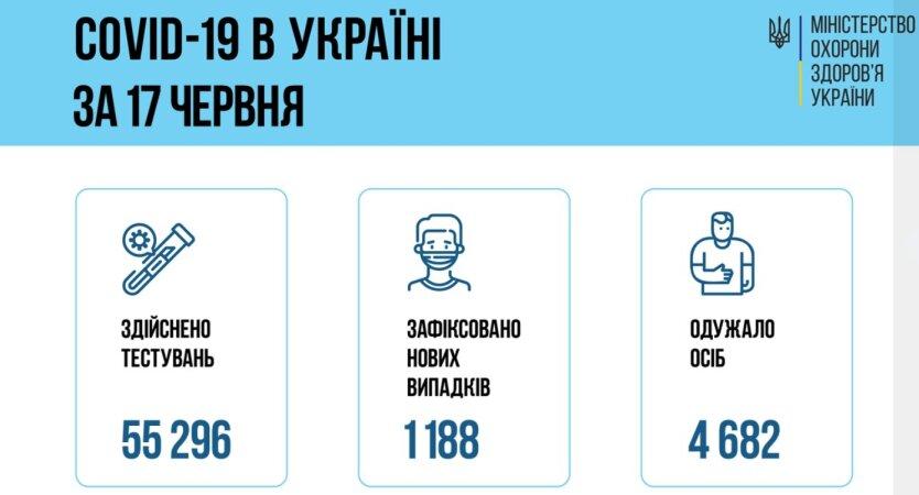 Минздрав показал статистику по коронавирусу на 17 июня