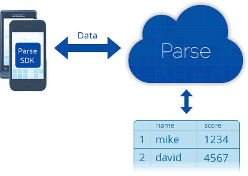 parse-data-storage