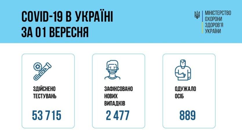 В Украине зафиксирован резкий всплеск заболеваний СOVID-19