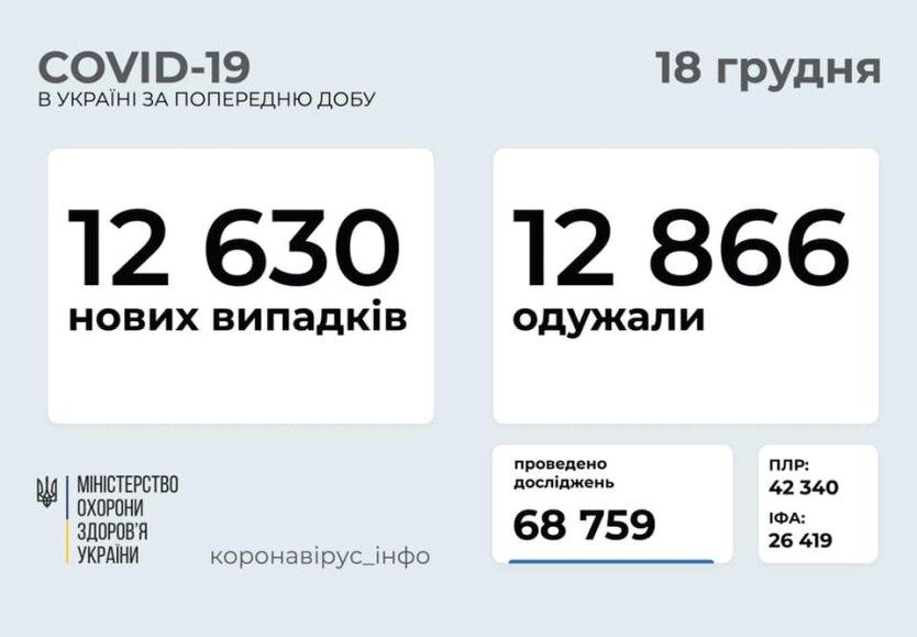 Статистика по коронавирусу на 18 декабря