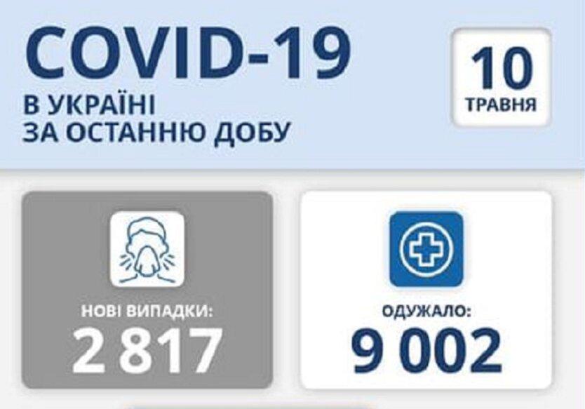Статистика по коронавирусу на 10 мая