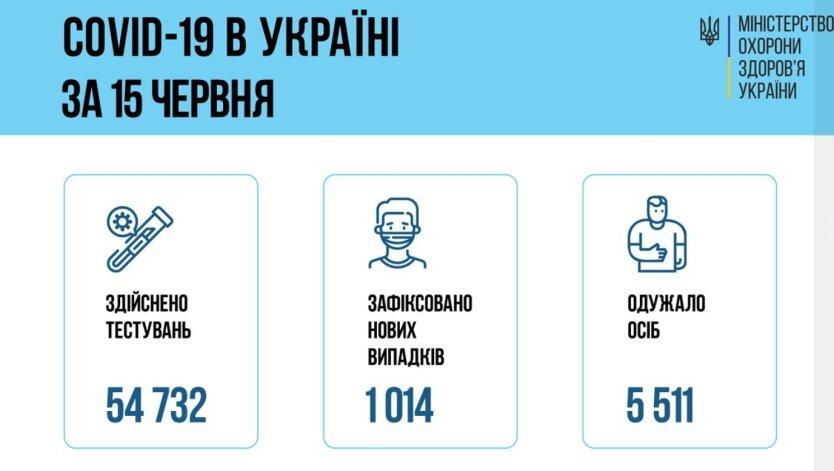 Минздрав показал статистику по коронавирусу в Украине