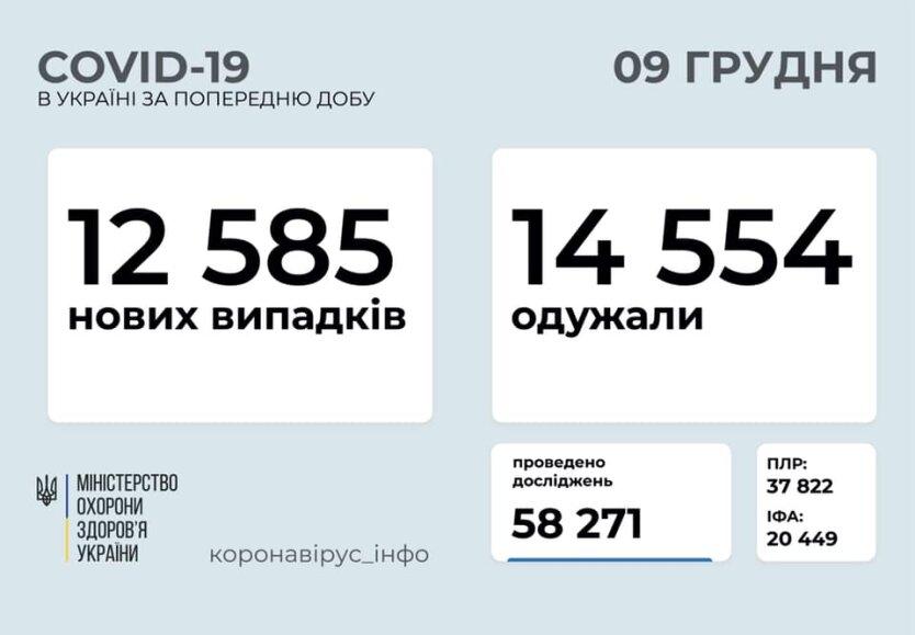 Статистика по коронавирусу на 9 декабря