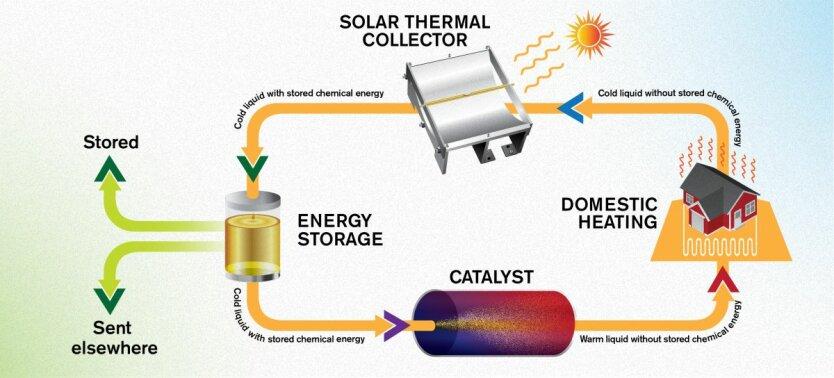 молекула энергия
