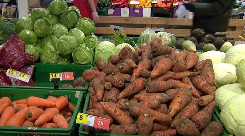 Цены на продукты, инфляция
