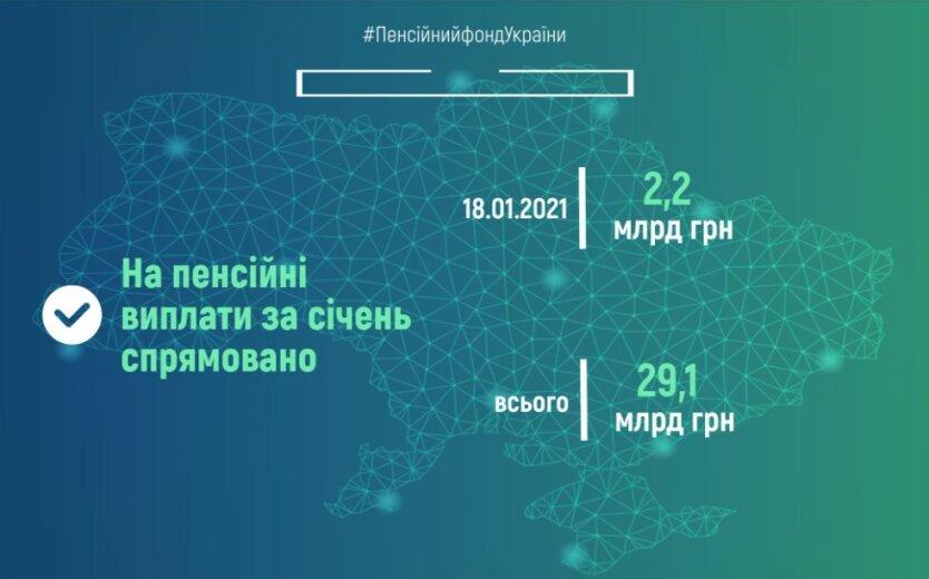Выплата пенсий в Украине, Пенсионный фонд Украины, Пенсии в январе
