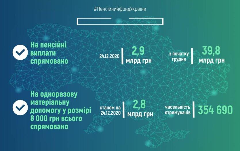 пенсии в Украине, финансирование пенсий декабря, карантинные 8000 грн
