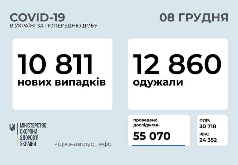 Статистика по коронавирусу на 8 декабря