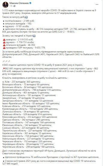 Коронавирус в Украине, Максим Степанов, Статистика по коронавирусу