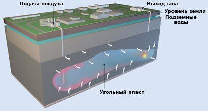 Подземная газификация углей