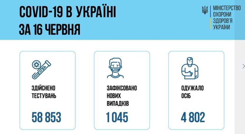 78 человек умерли от коронавируса за сутки, - Минздрав