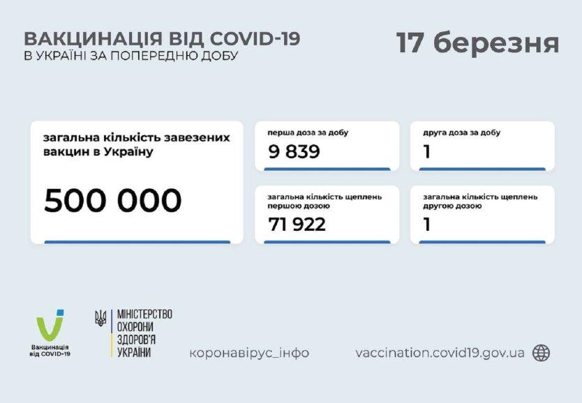 Статистика по вакцинации от коронавируса на 17 марта