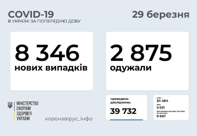 Статистика по коронавирусу на 29 марта