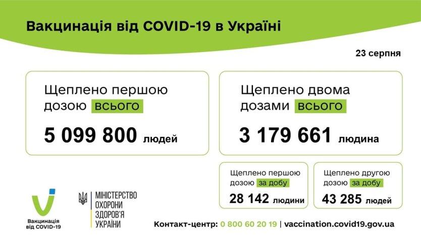 В Украине за сутки COVID-вакцину получили более 71 тыс. человек